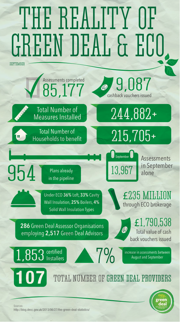 September Green Deal Stats