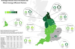 Graphic showing the average house price increases (%) for more energy efficient homes